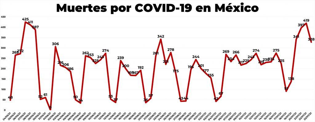 Contagios y decesos por COVID-19 23 de julio 2021